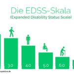 Podcast #048 - Wie wird der EDSS-Wert ermittelt und was bedeutet er?