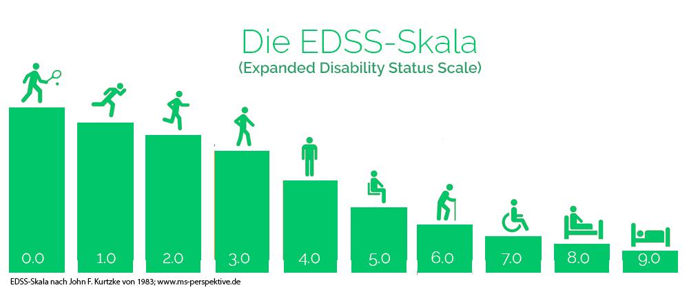 EDSS-Skala (Expanded Disability Status Scale) nach John F. Kurtzke von 1983 auf www.ms-perspektive.de