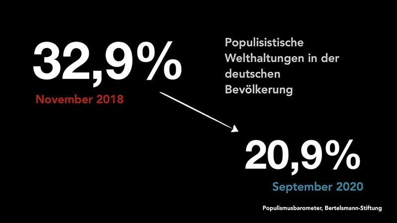 Populistische Welthaltungen in der deutschen Bevölkerung sanken von 32,9% im November 2018 auf 20,9% im September 2020, Quelle: Populismusbarometer, Bertelsmann-Stiftung