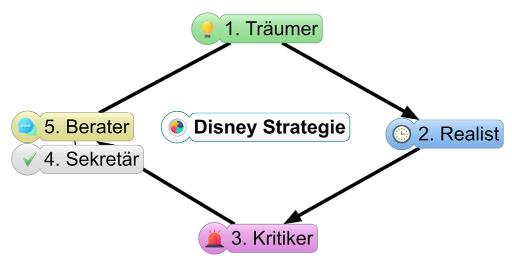 Grafik zur Disney Strategie und den fünf Rollen im Rollenspiel