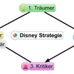 Podcast #058 - Wie du mit Hilfe der Disney Strategie deine Träume verwirklichst