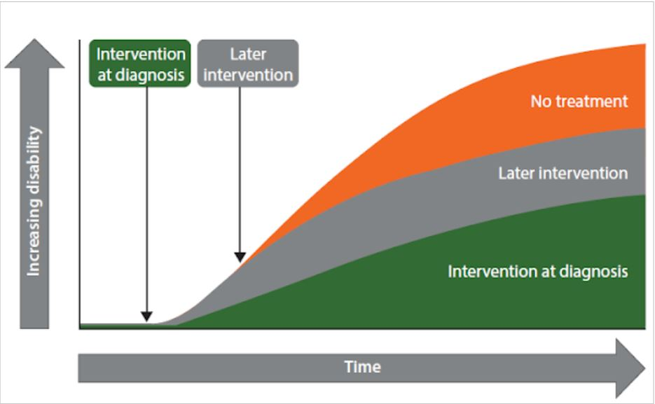 Brain Health Grafik zu der Auswirkung des Behandlungsbeginns auf die Entwicklung der Krankheit