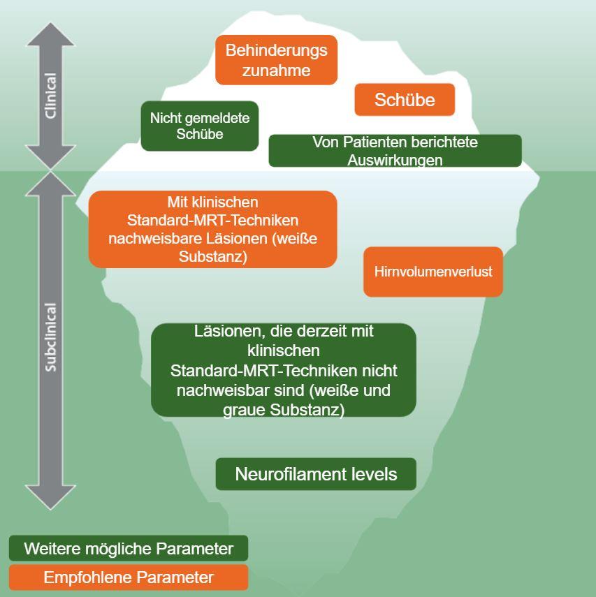 Brain Health Grafik zum Eisberg Modell der sichtbaren und unsichtbaren Krankheitsaktivitäten bei MS
