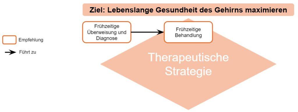 Brain Health Grafik zur Therapeutischen Strategie