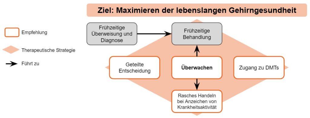 Brain Health Grafik klare Behandlungsziele setzen