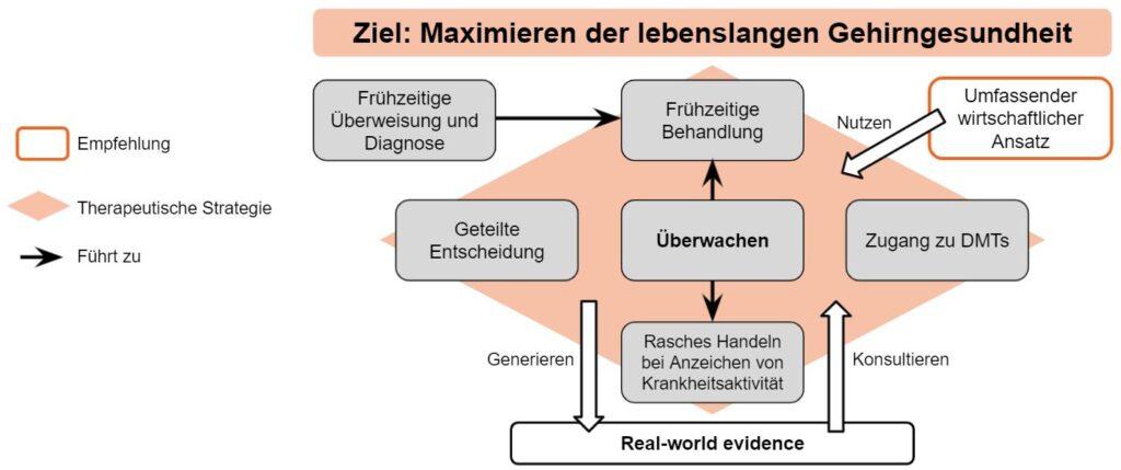 Brin Helth Grafik Gesamtüberblick zur Behandlungsstrategie bei MS